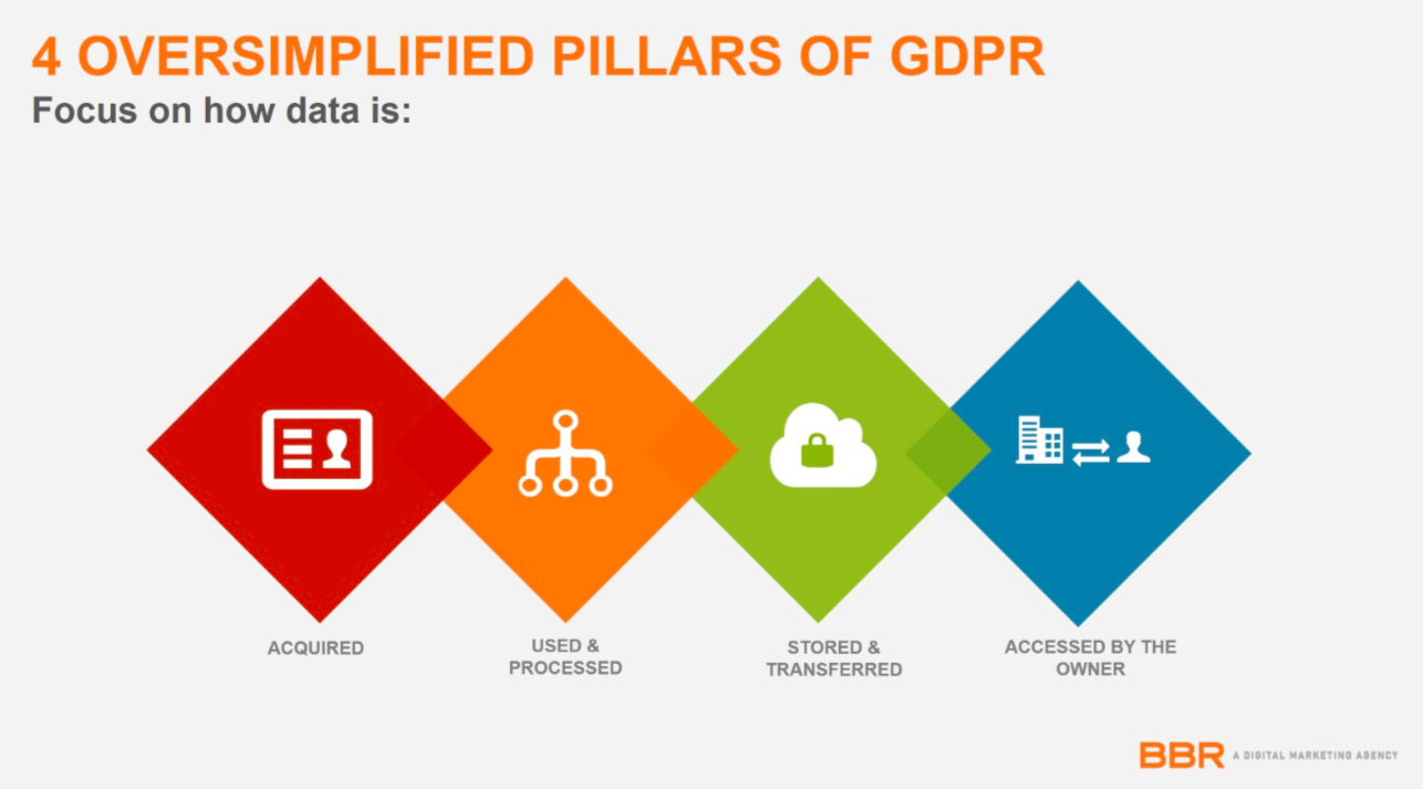 4 pillars of gdpr Everything Email and Content Conference